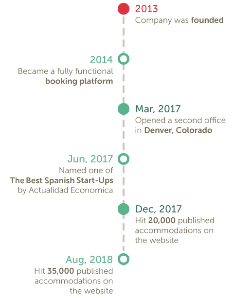 Timeline of Glamping Hub